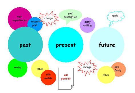 Our future life essay